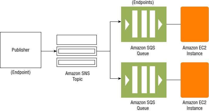 Amazon AWS - KnowledgeShop